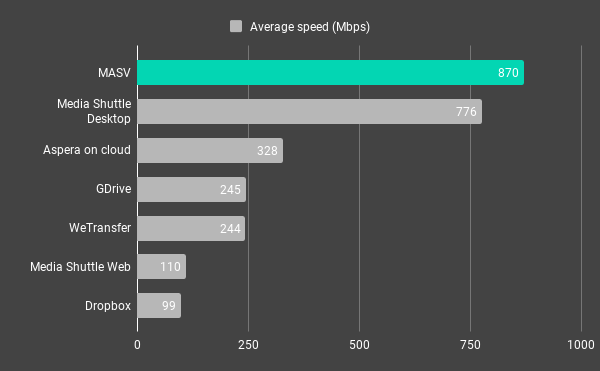 Transfer Speeds Comparison chart